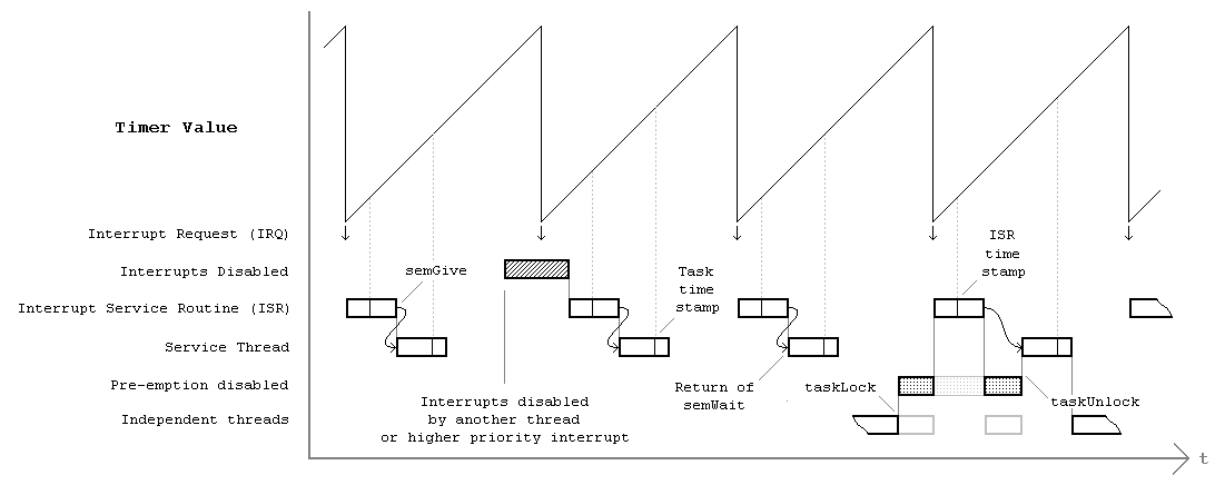 Measuring of Response Time to Asynchronous Events
